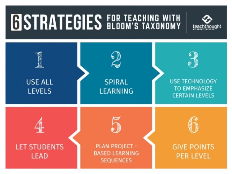 Bloom's Teaching Strategy: Gamification!