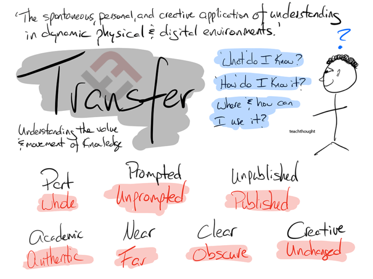 Types Of Transfer In Learning
