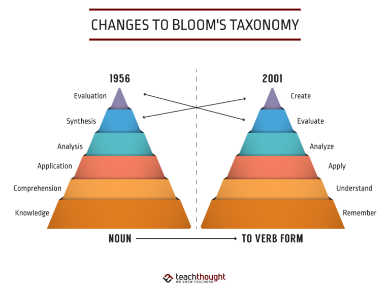 Changes To Bloom's Taxonomy [INBL-L3]