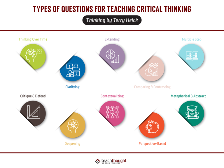 An Overview Of Categories Of Questions For Critical Thinking